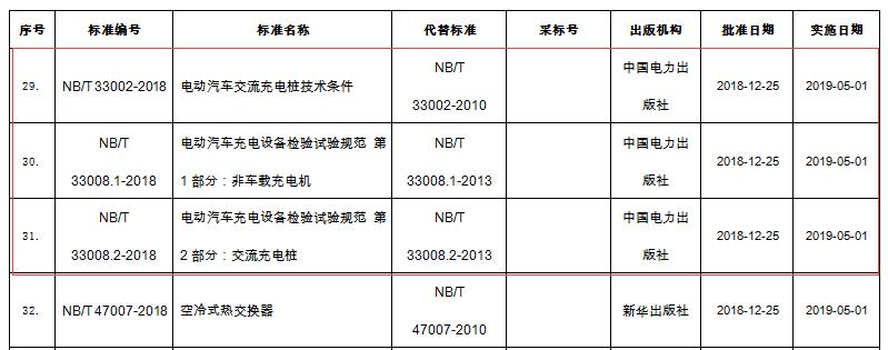 重磅|NB/T 33002-2018《电动汽车交流充电桩技术条件》等三项标准核准发布
